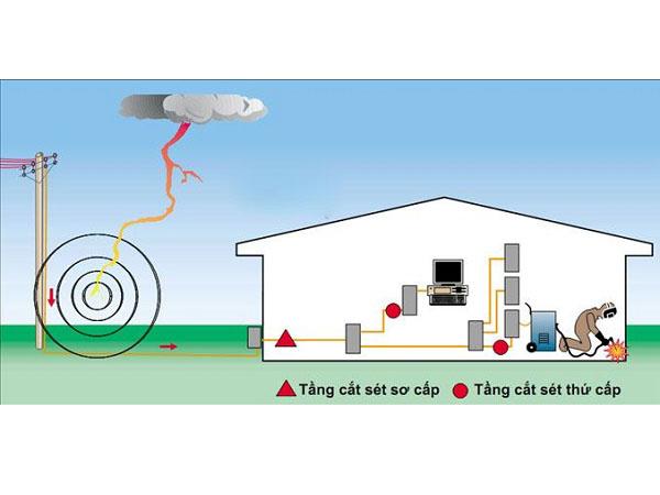 nối đất an toàn trong hệ thống điện